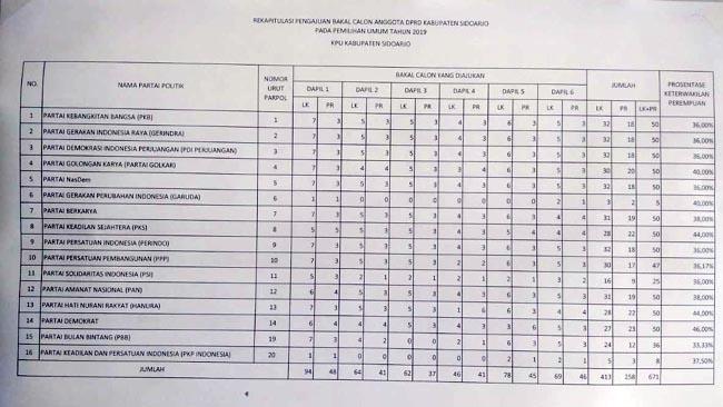 671 Bacaleg Rebutkan 50 Kursi DPRD Sidoarjo